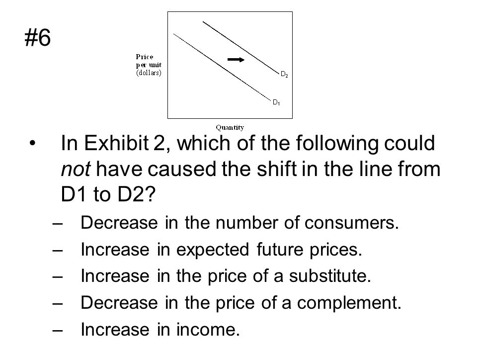 #6 In Exhibit 2, which of the following could not have caused the shift in the line from D1 to D2