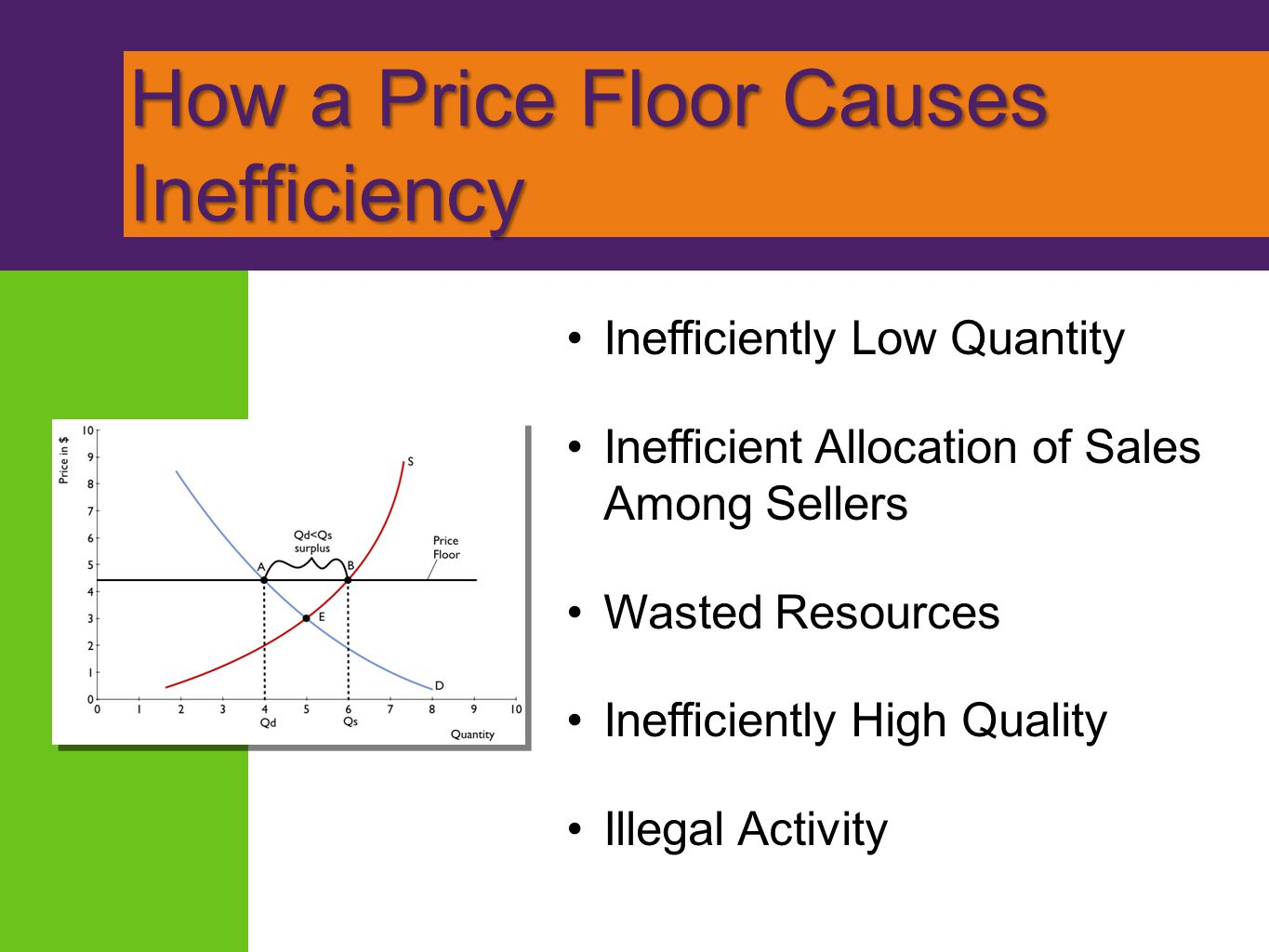 How a Price Floor Causes Inefficiency
