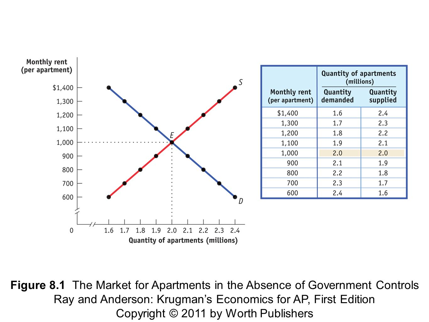 Figure 8.1 The Market for Apartments in the Absence of Government Controls Ray and Anderson: Krugman's Economics for AP, First Edition Copyright © 2011 by Worth Publishers