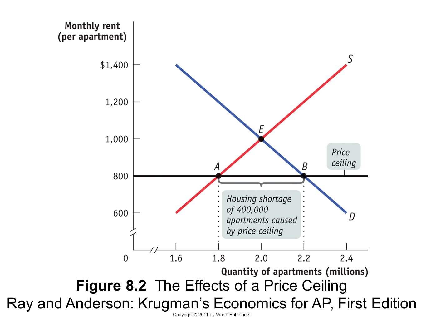 Figure 8.2 The Effects of a Price Ceiling Ray and Anderson: Krugman's Economics for AP, First Edition Copyright © 2011 by Worth Publishers