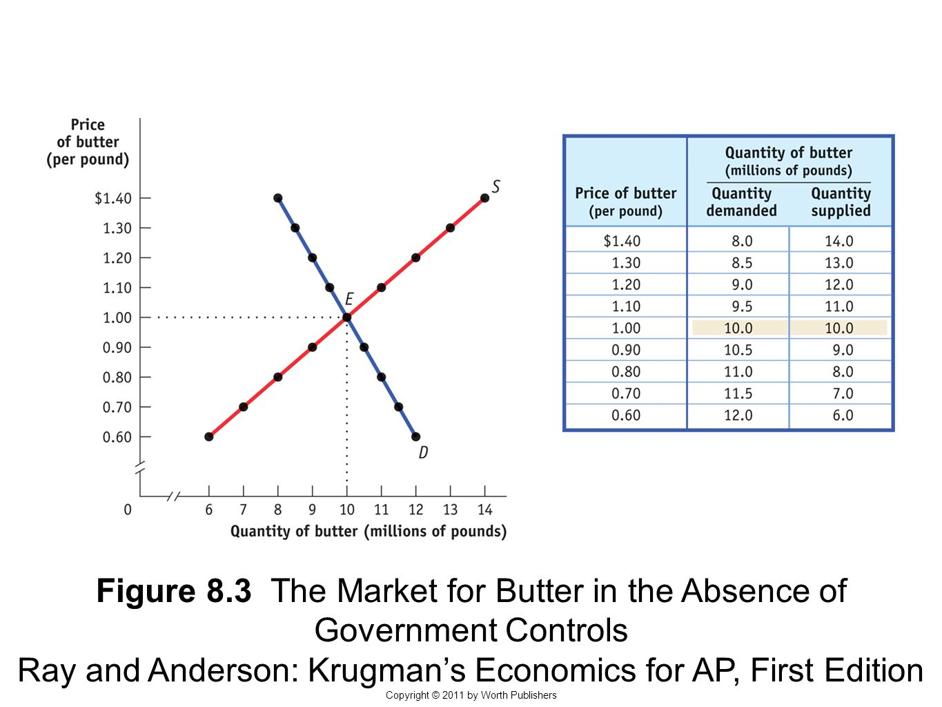 Figure 8.3 The Market for Butter in the Absence of Government Controls Ray and Anderson: Krugman's Economics for AP, First Edition Copyright © 2011 by Worth Publishers