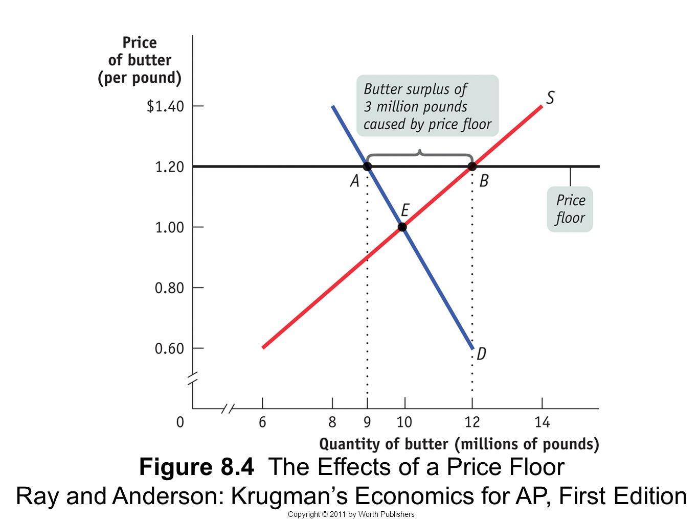 Figure 8.4 The Effects of a Price Floor Ray and Anderson: Krugman's Economics for AP, First Edition Copyright © 2011 by Worth Publishers