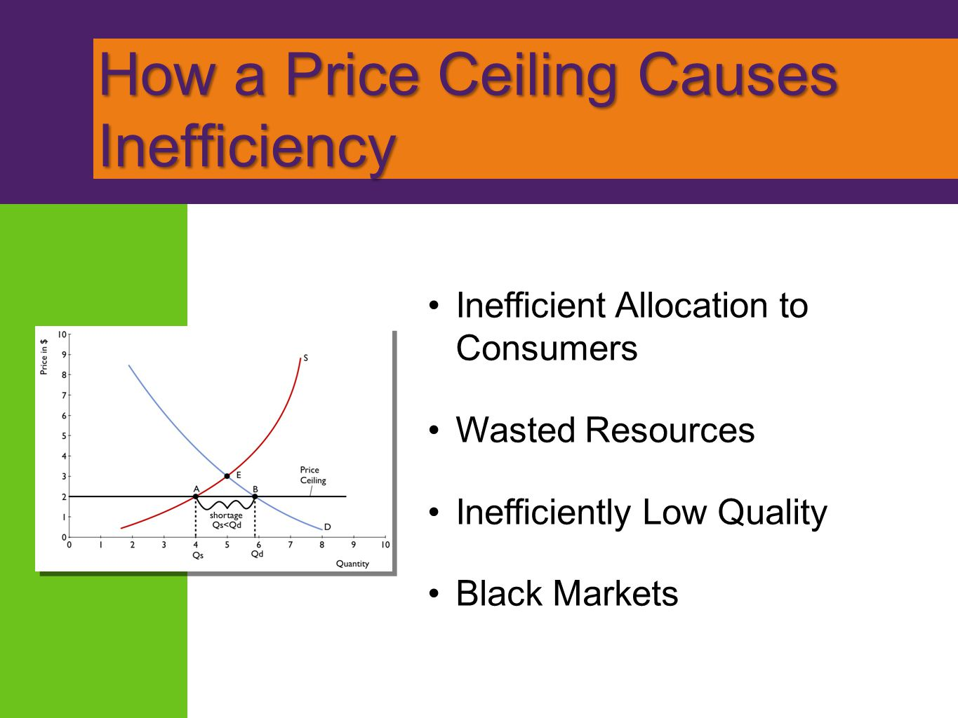 How a Price Ceiling Causes Inefficiency