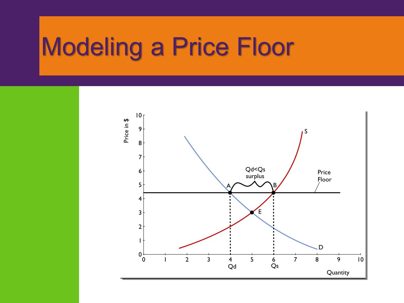 Modeling a Price Floor . Surplus at Pf