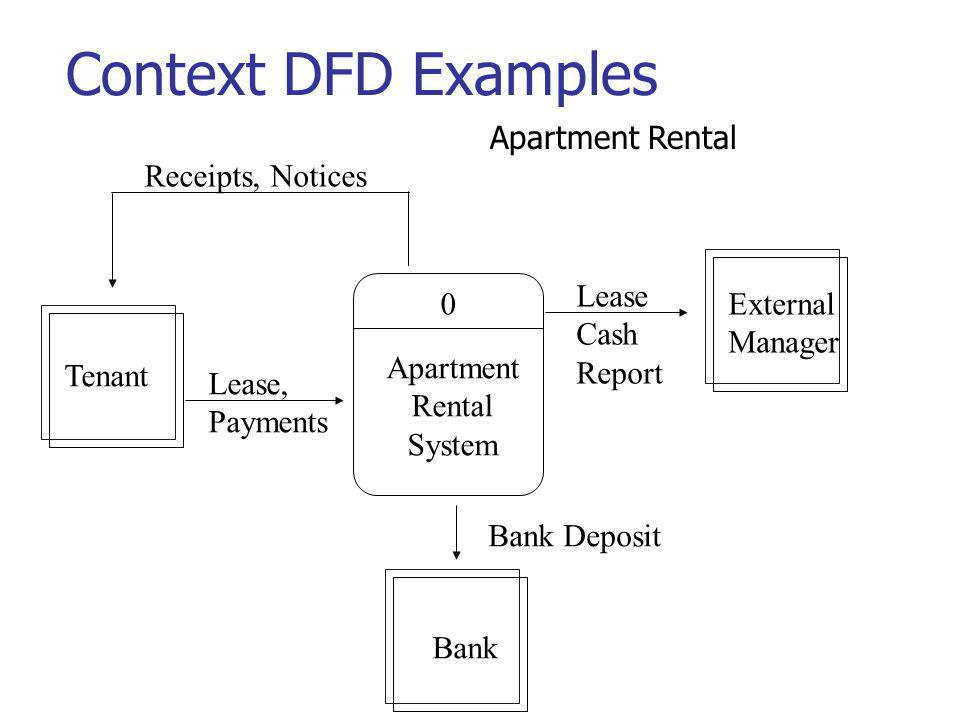 Context DFD Examples Apartment Rental Receipts, Notices Lease External