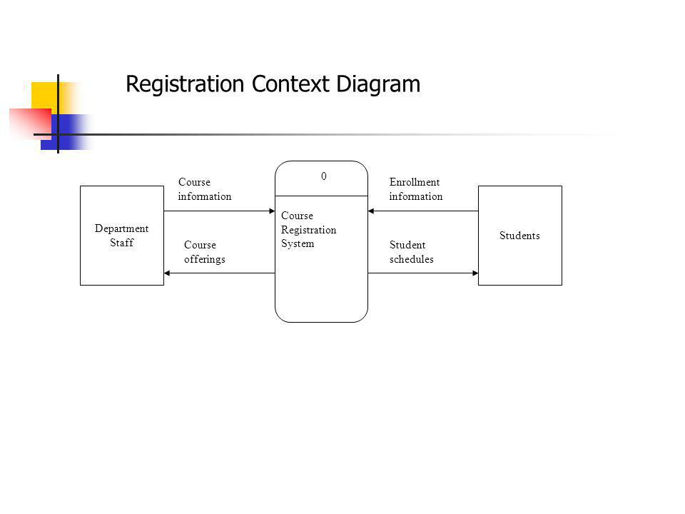 Registration Context Diagram