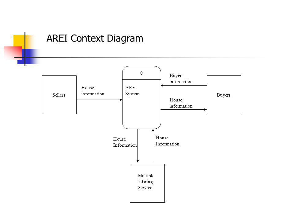 AREI Context Diagram AREI System Buyer information Sellers Buyers