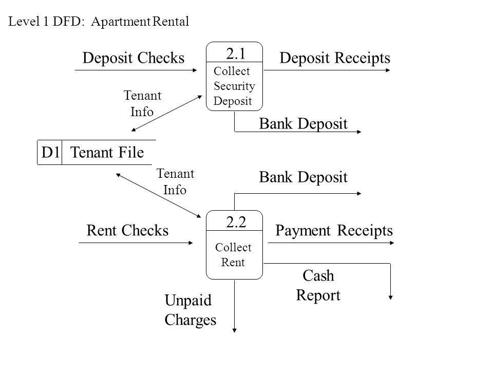 2.1 Deposit Checks Deposit Receipts Bank Deposit D1 Tenant File