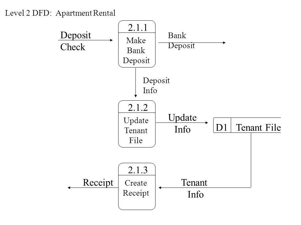 2.1.1 Deposit Check 2.1.2 Update Info D1 Tenant File 2.1.3 Receipt