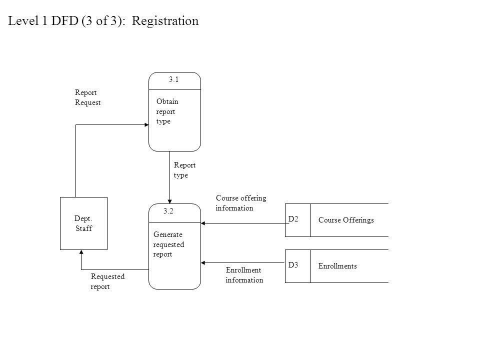 Level 1 DFD (3 of 3): Registration