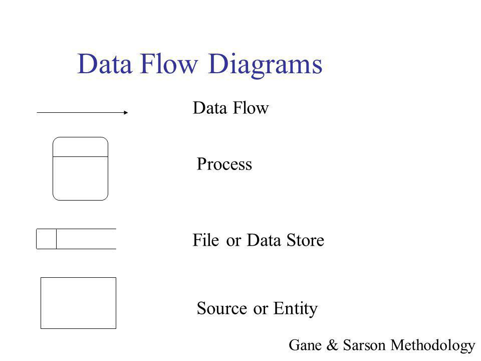 Data Flow Diagrams Data Flow Process File or Data Store