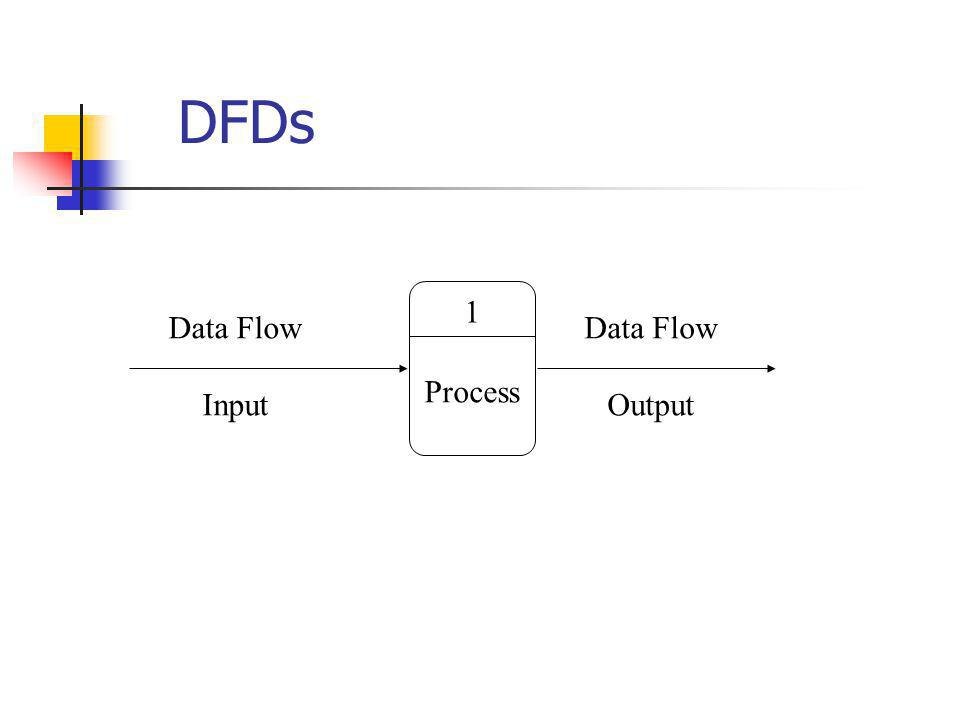 DFDs 1 Data Flow Input Data Flow Output Process