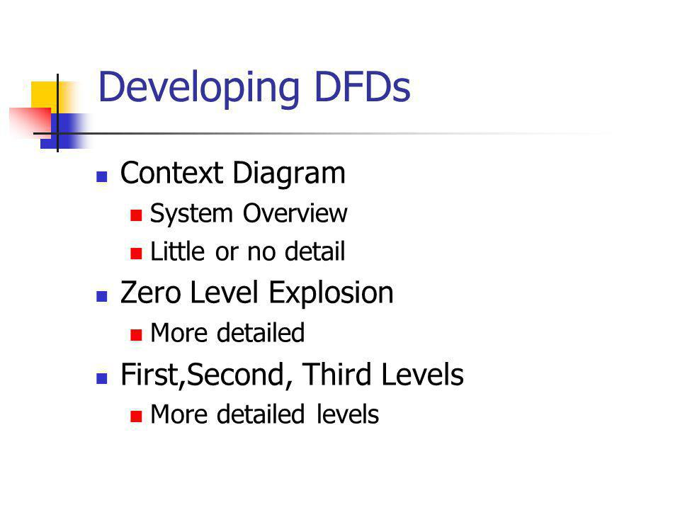Developing DFDs Context Diagram Zero Level Explosion