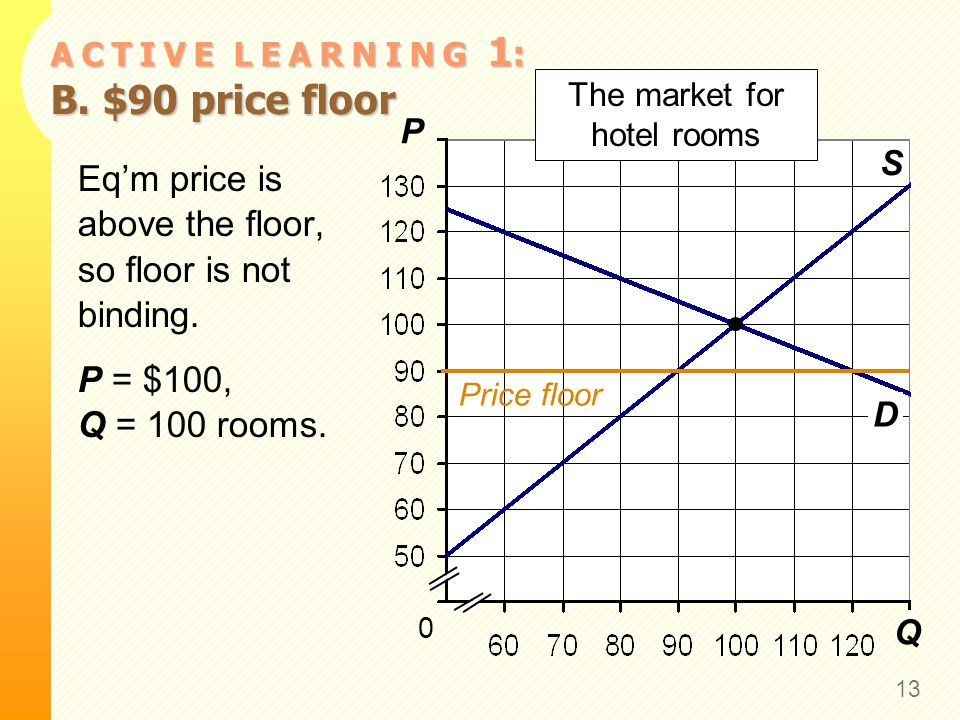 A C T I V E L E A R N I N G 1: C. $120 price floor