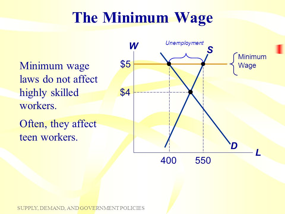 The Minimum Wage Unemployment. W. L. S. Minimum Wage. $5. D. Minimum wage laws do not affect highly skilled workers.