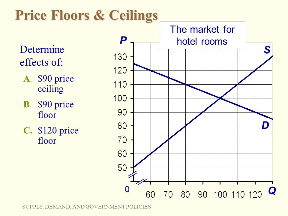 Price Floors & Ceilings