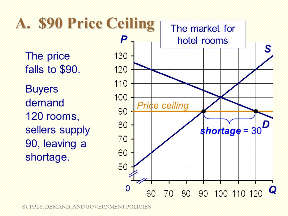 The market for hotel rooms