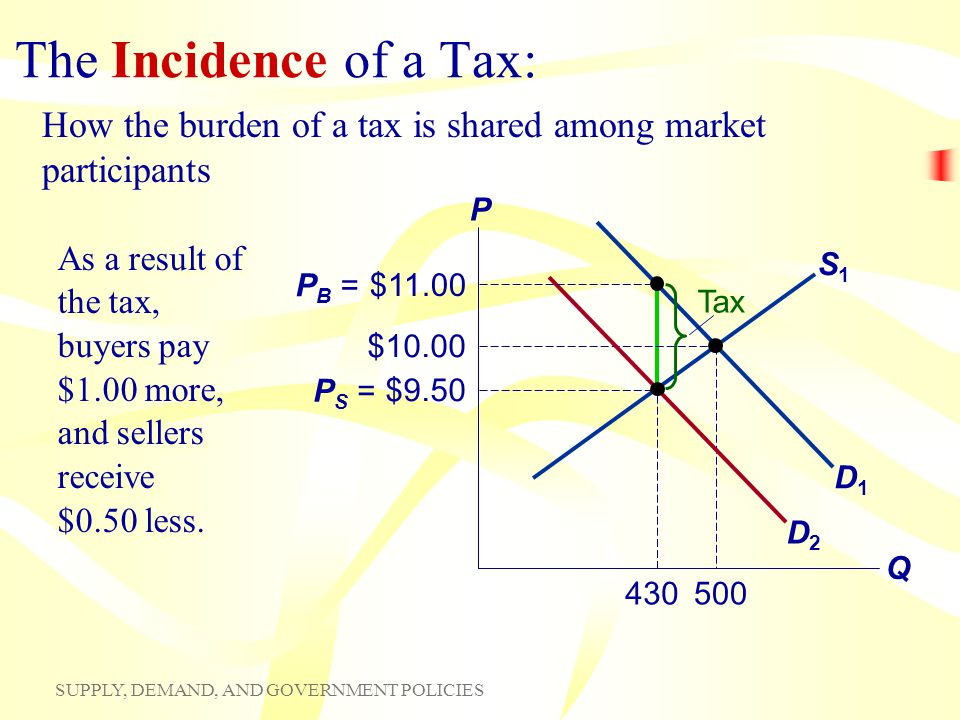 The Incidence of a Tax: How the burden of a tax is shared among market participants. P. Q. D1.