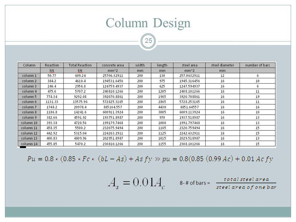 Column Design 8- # of bars =
