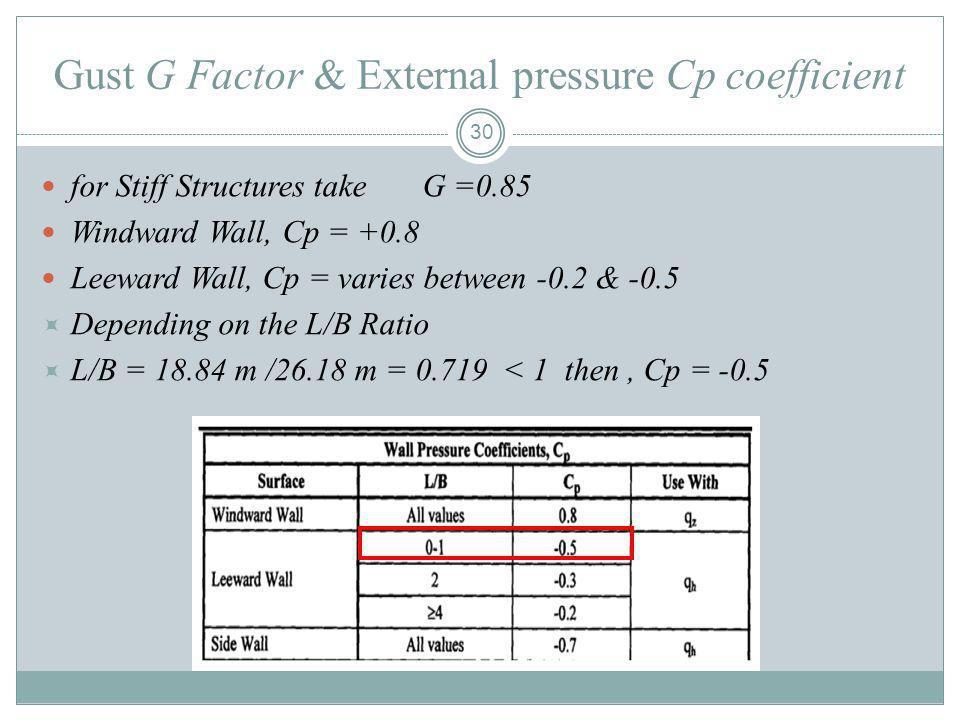 Gust G Factor & External pressure Cp coefficient