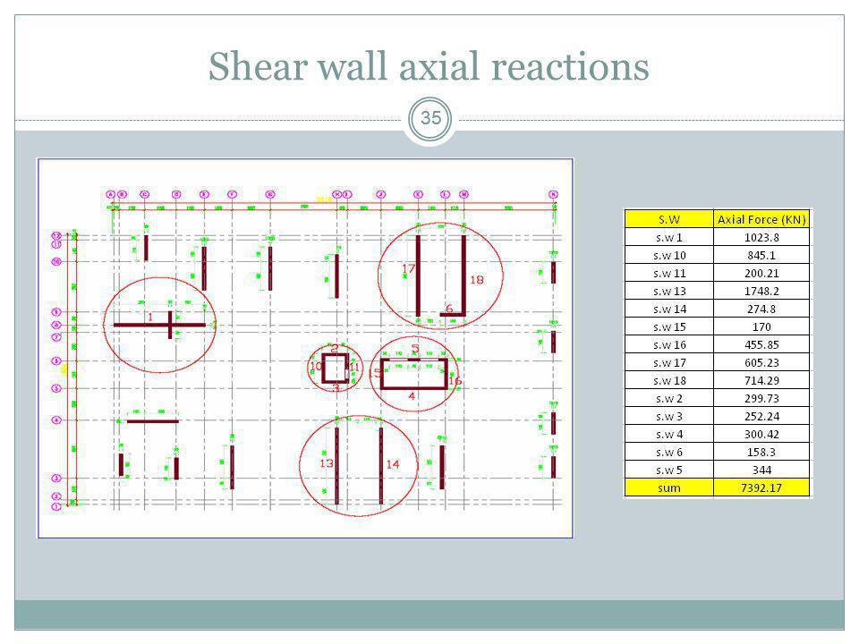 Shear wall axial reactions