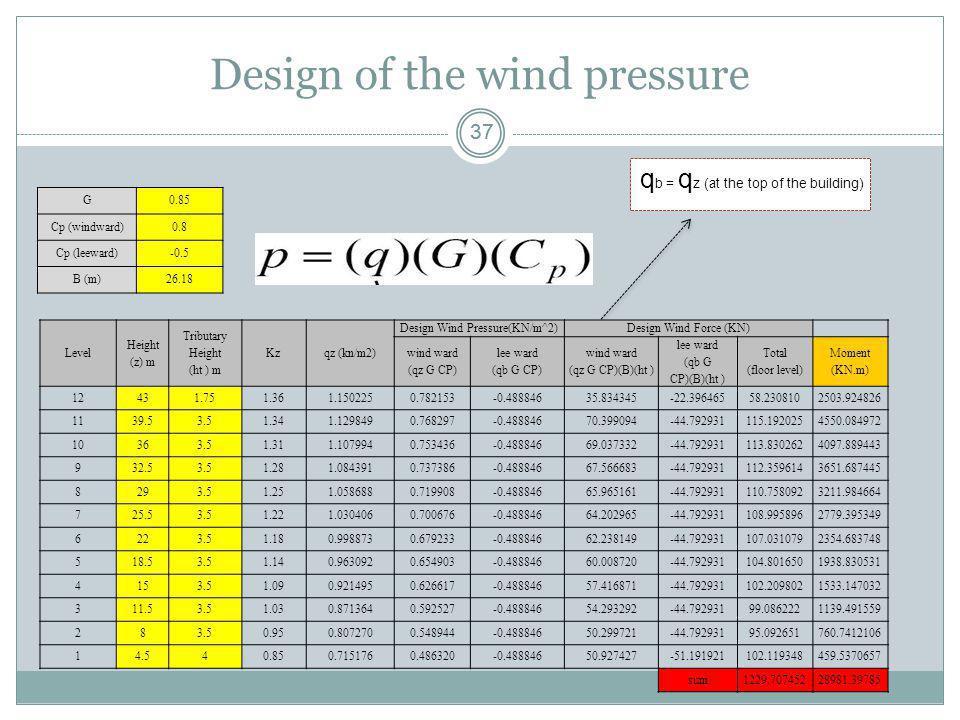 Design of the wind pressure