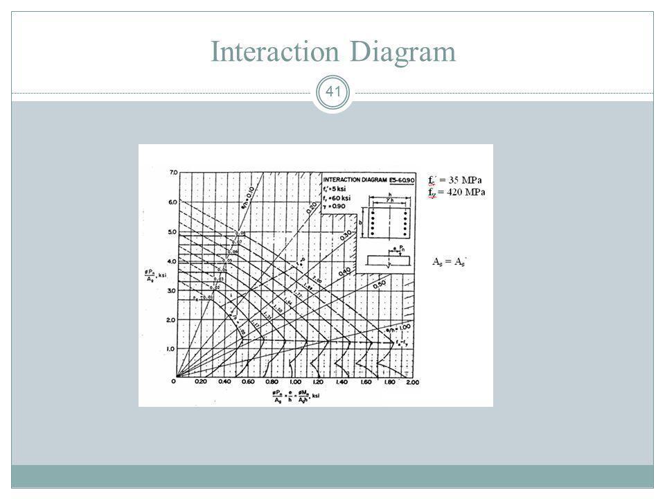 Interaction Diagram 41 41