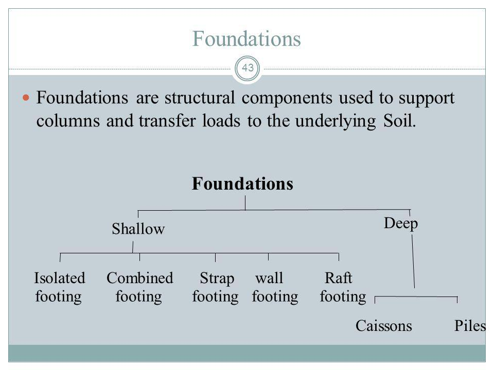 Foundations Foundations are structural components used to support columns and transfer loads to the underlying Soil.