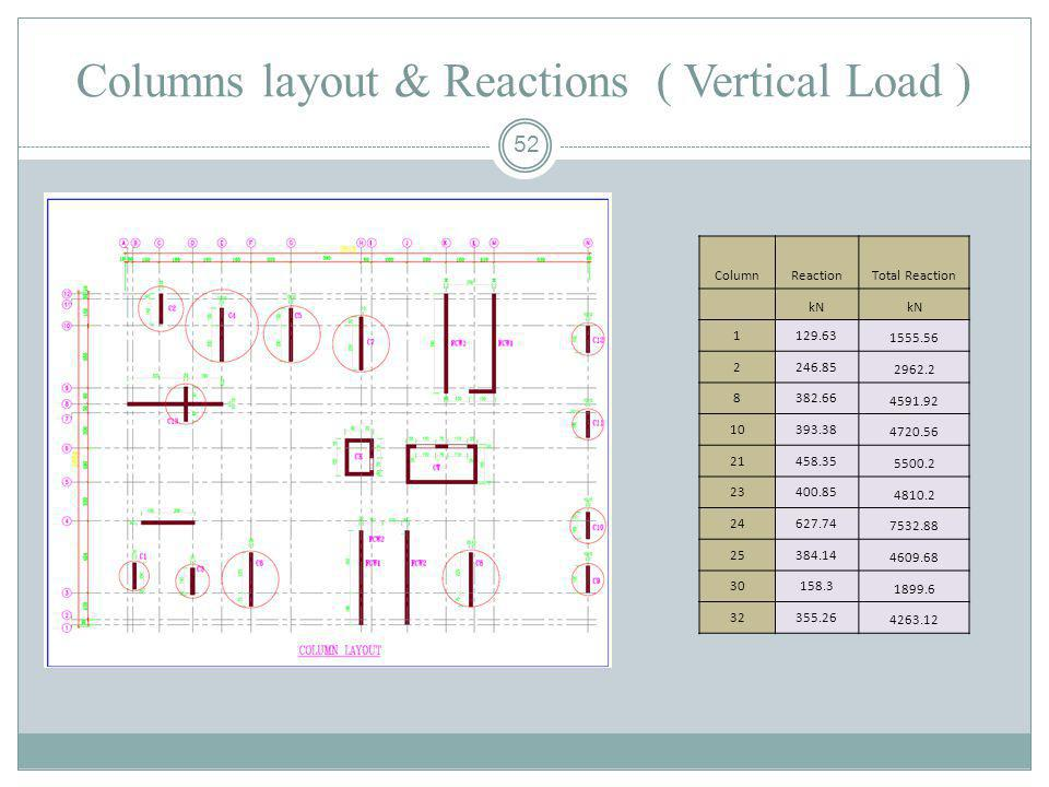 Columns layout & Reactions ( Vertical Load )