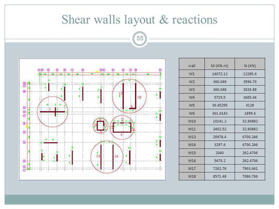 Shear walls layout & reactions