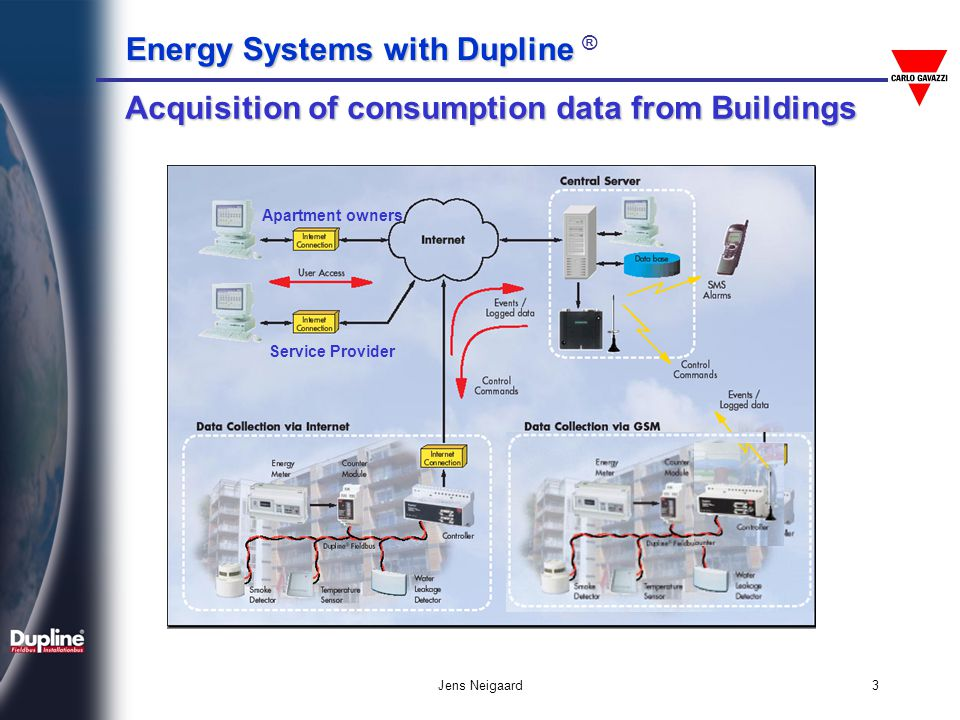 Energy Data Acquisition System Also : Energy systems with dupline ppt download