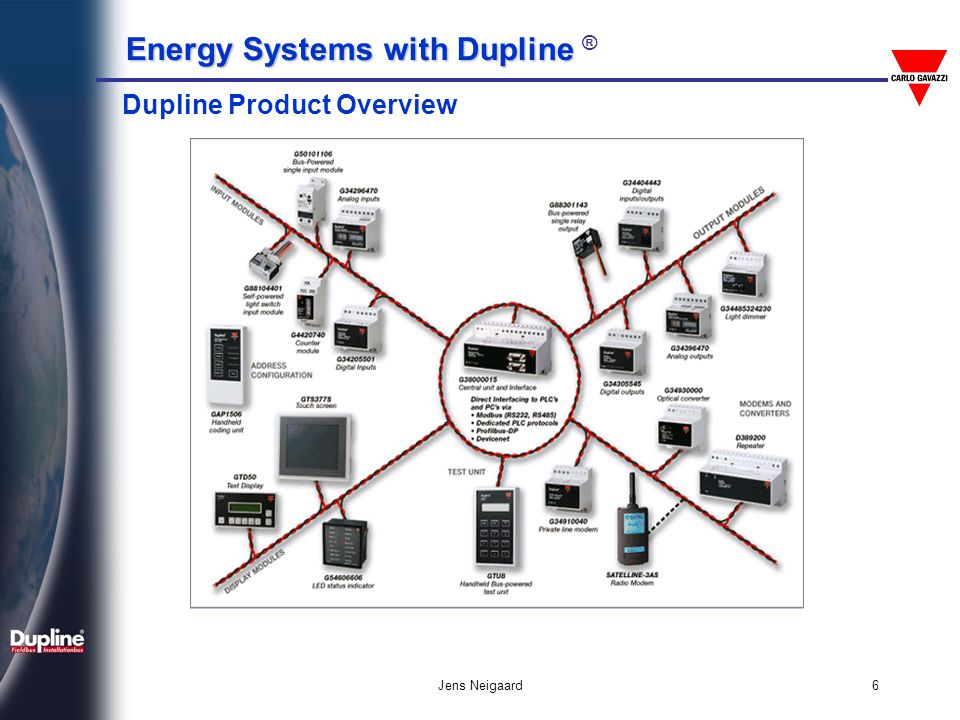 Dupline Product Overview