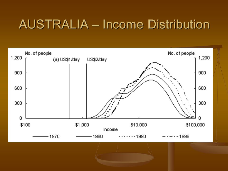 AUSTRALIA – Income Distribution