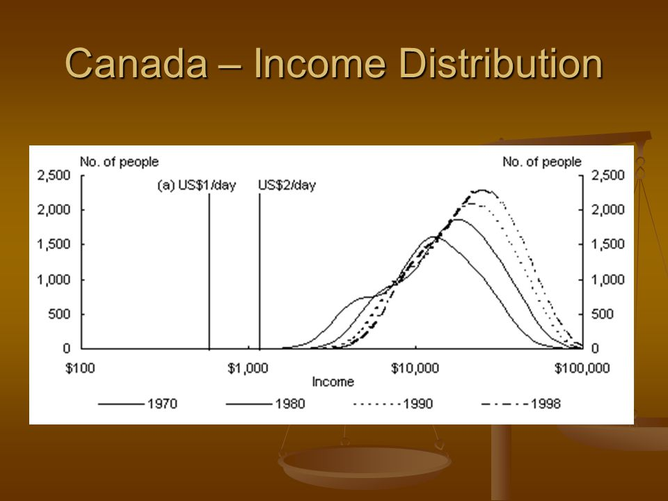 Canada – Income Distribution