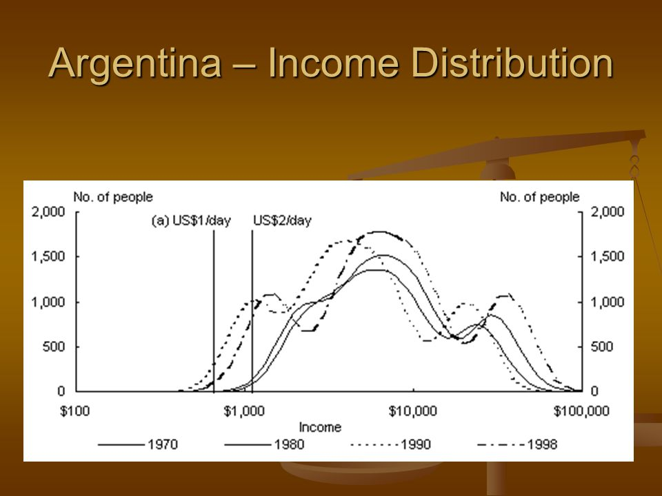 Argentina – Income Distribution