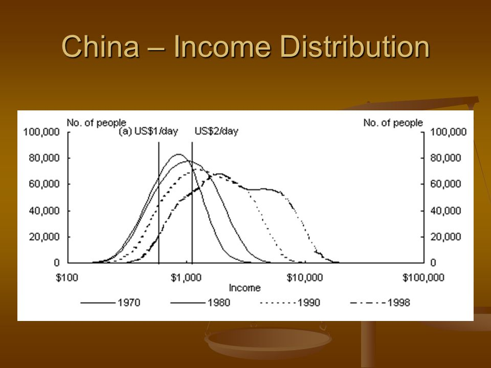 China – Income Distribution