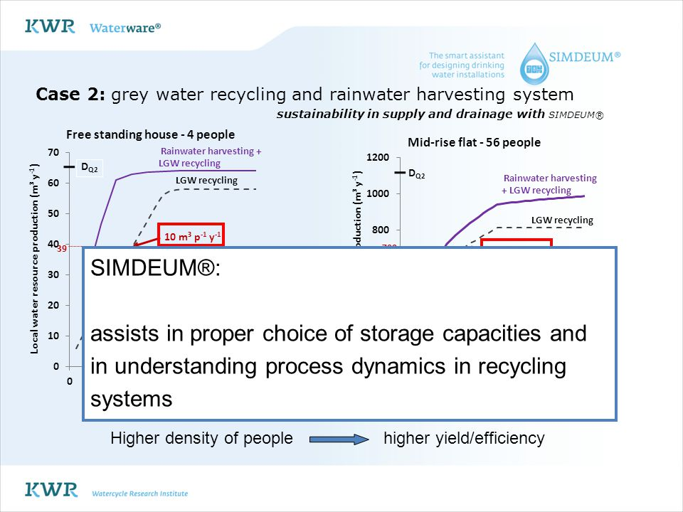 Case 2: grey water recycling and rainwater harvesting system
