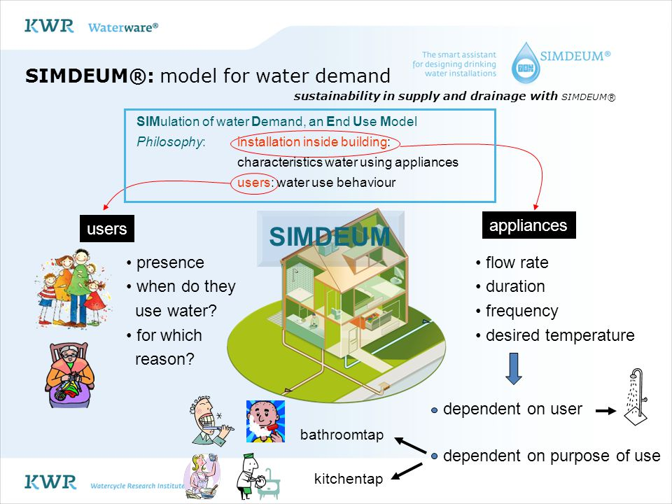 SIMDEUM®: model for water demand