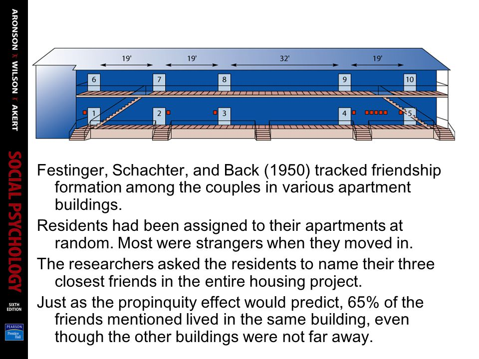 Festinger, Schachter, and Back (1950) tracked friendship formation among the couples in various apartment buildings.
