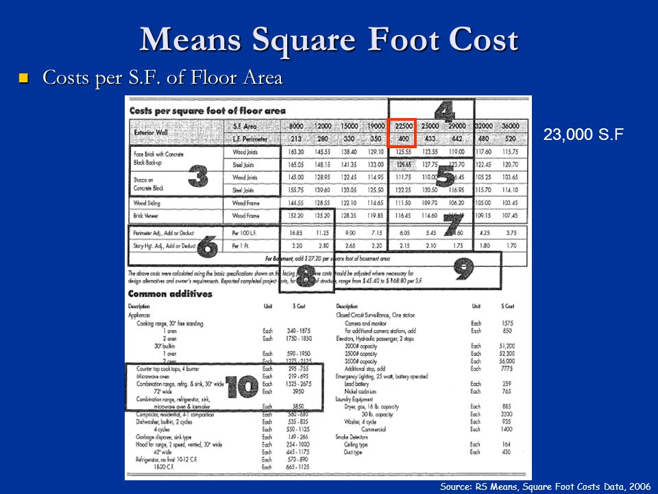 Means Square Foot Cost Costs per S.F. of Floor Area 23,000 S.F