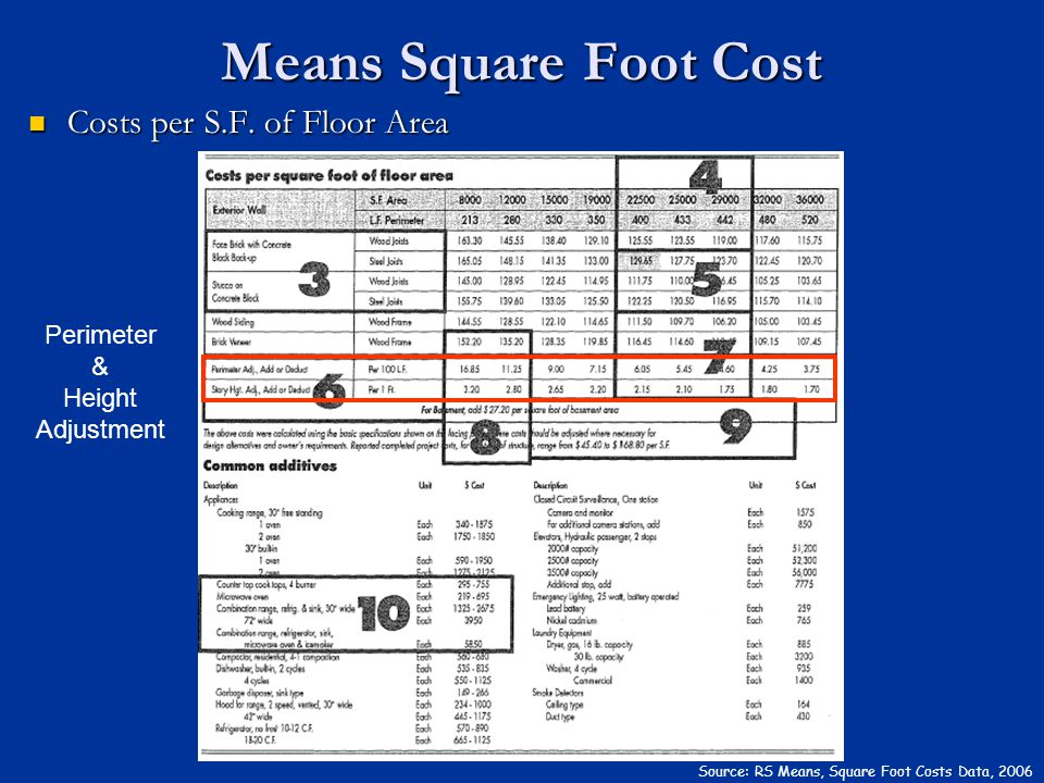 Means Square Foot Cost Costs per S.F. of Floor Area Perimeter & Height