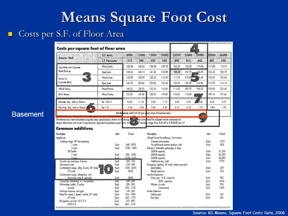 Means Square Foot Cost Costs per S.F. of Floor Area Basement