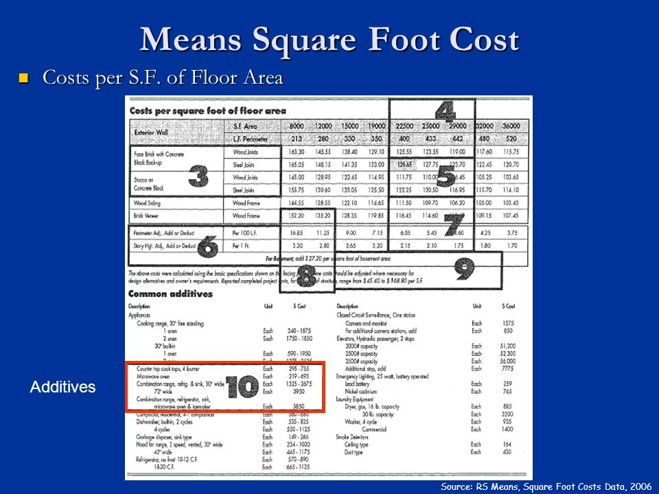 Means Square Foot Cost Costs per S.F. of Floor Area Additives