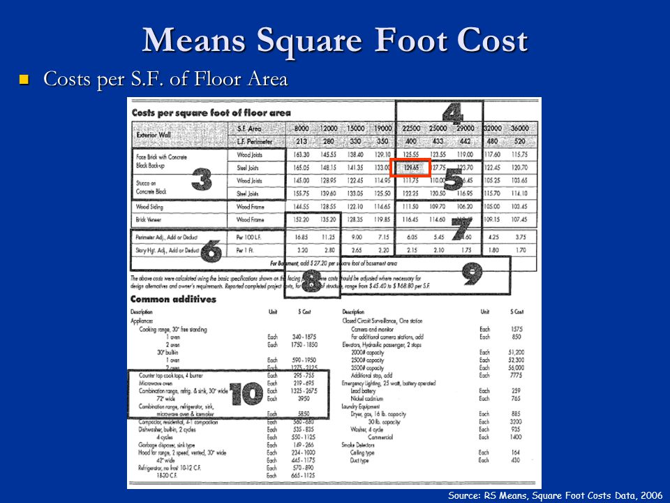 Means Square Foot Cost Costs per S.F. of Floor Area