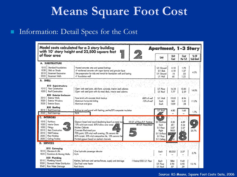 Means Square Foot Cost Information: Detail Specs for the Cost