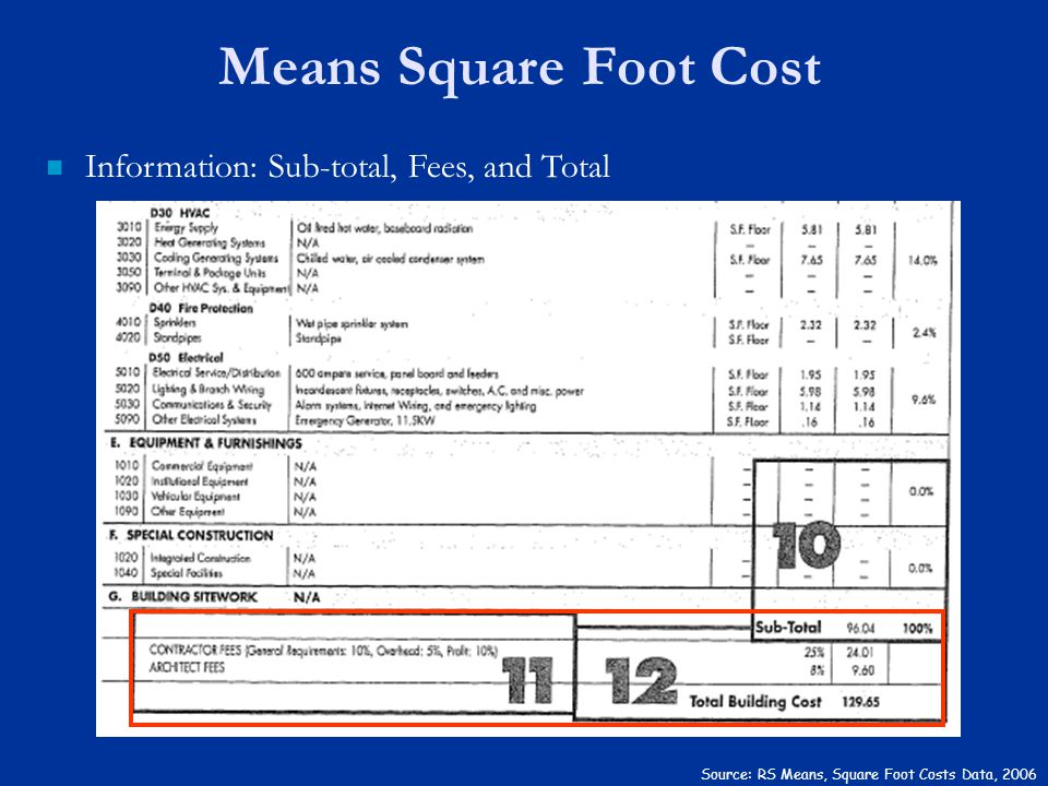 Means Square Foot Cost Information: Sub-total, Fees, and Total