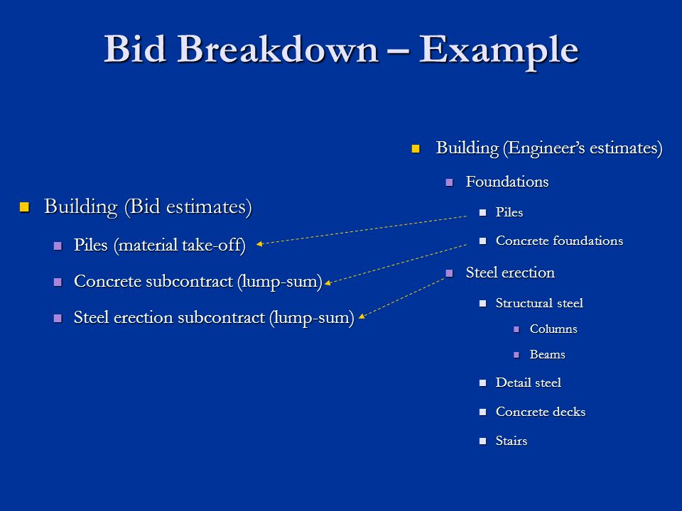 Bid Breakdown – Example