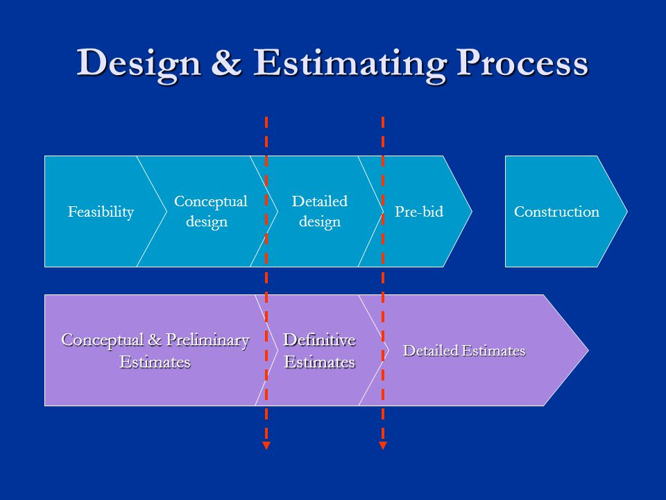 Design & Estimating Process