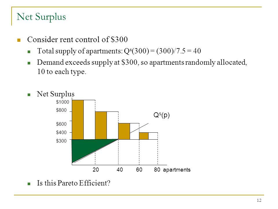 Net Surplus Consider rent control of $300