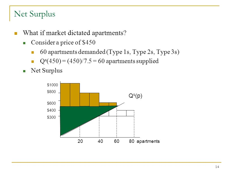 Net Surplus What if market dictated apartments